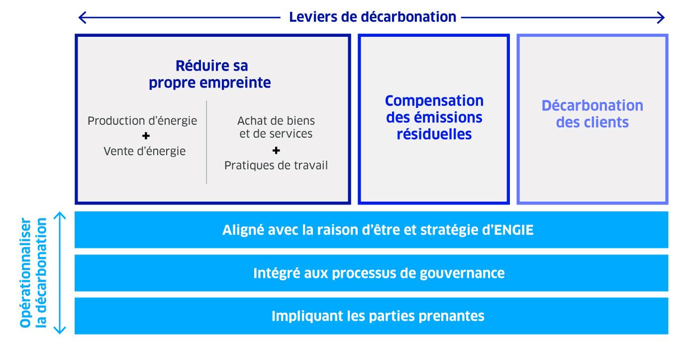 Leviers et opérationnalisation des ambitions de décarbonation d'ENGIE