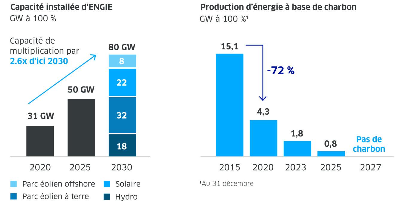Les objectifs d'ENGIE en termes d'énergie renouvelable et de sortie du charbon