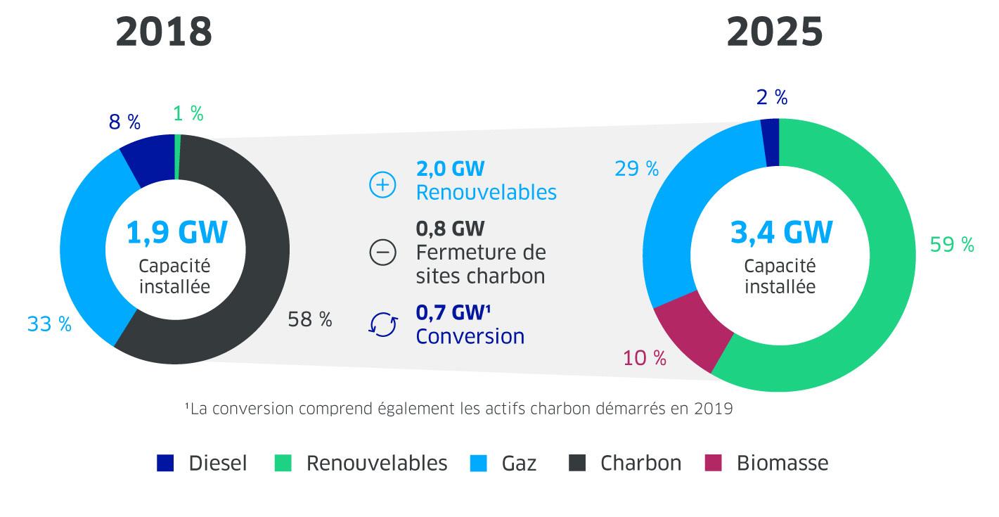 Transformation du portefeuille de production d'énergie d'ENGIE au Chili