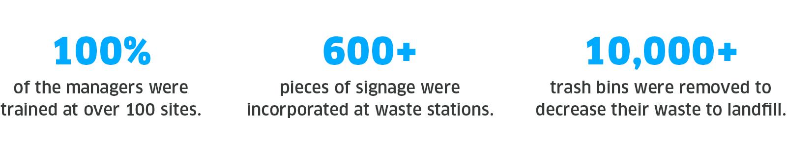 Healthcare Waste Management Program Results