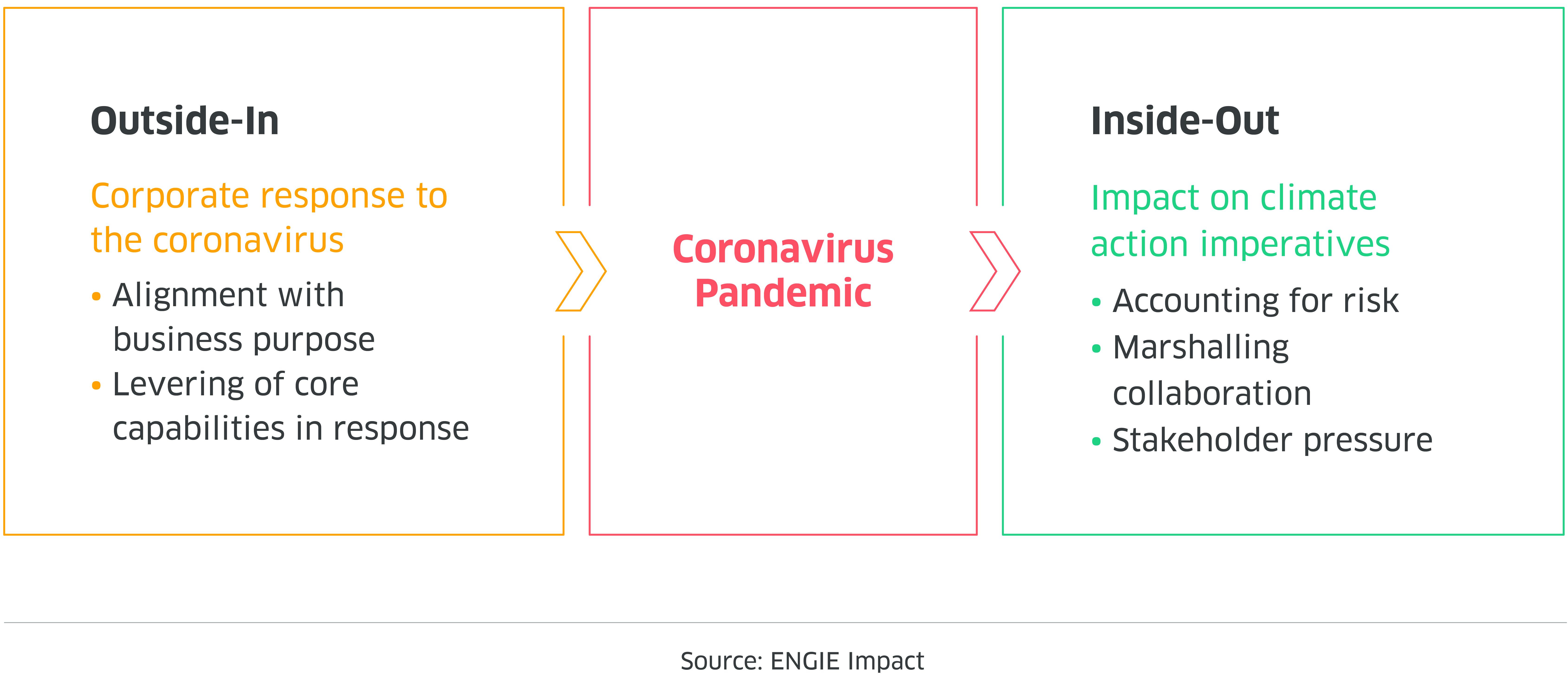 Shared Lessons from Climate Action and Coronavirus Response